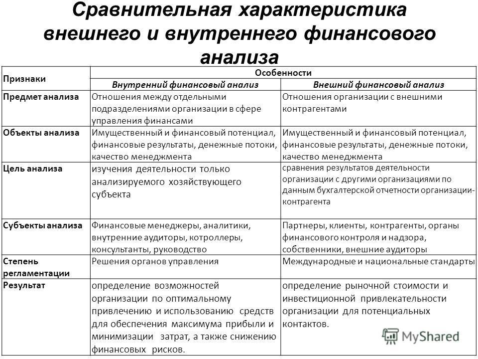 Сравнительная характеристика внешнего и внутреннего финансового анализа Признаки Особенности Внутренний финансовый анализ Внешний финансовый анализ Предмет анализа Отношения между отдельными подразделениями организации в сфере управления финансами От