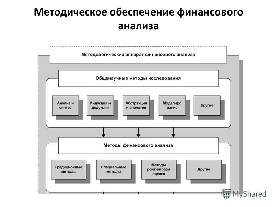 Методическое обеспечение финансового анализа