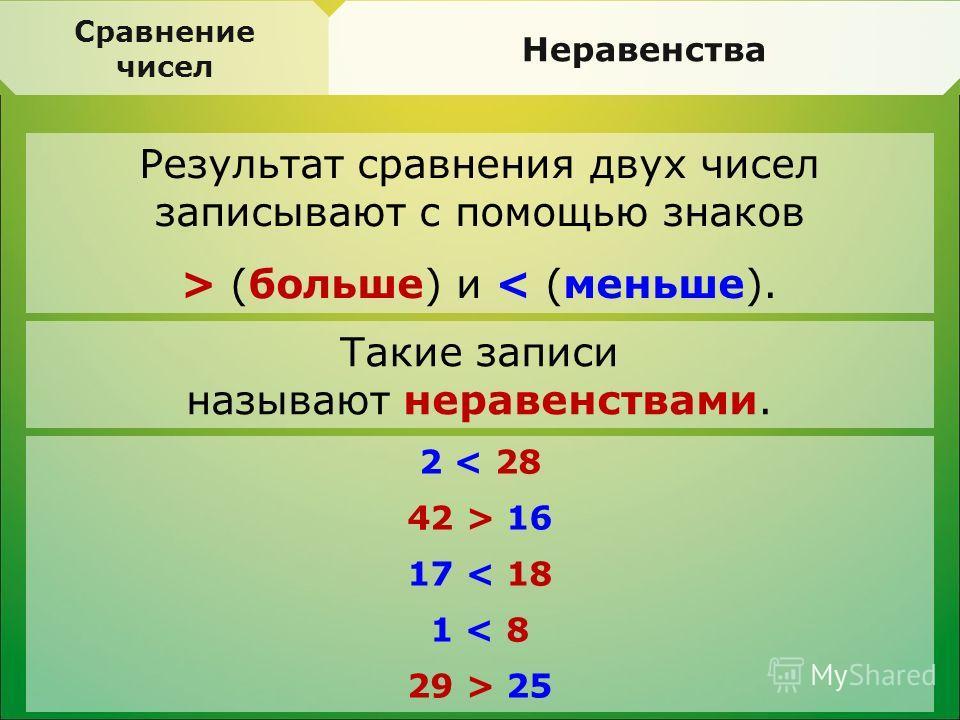 Результат сравнения двух чисел записывают с помощью знаков > (больше) и < (меньше). Сравнение чисел Неравенства Такие записи называют неравенствами. 2 < 28 42 > 16 17 < 18 1 < 8 29 > 25