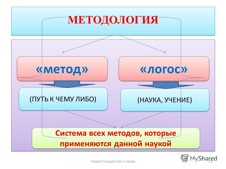 МЕТОДОЛОГИЯ Теория государства и права 52 «метод» «логос» (ПУТЬ К ЧЕМУ ЛИБО) (НАУКА, УЧЕНИЕ) Система всех методов, которые применяются данной наукой