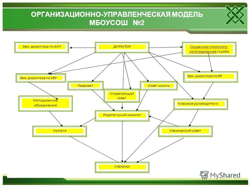 ОРГАНИЗАЦИОННО-УПРАВЛЕНЧЕСКАЯ МОДЕЛЬ МБОУСОШ 2