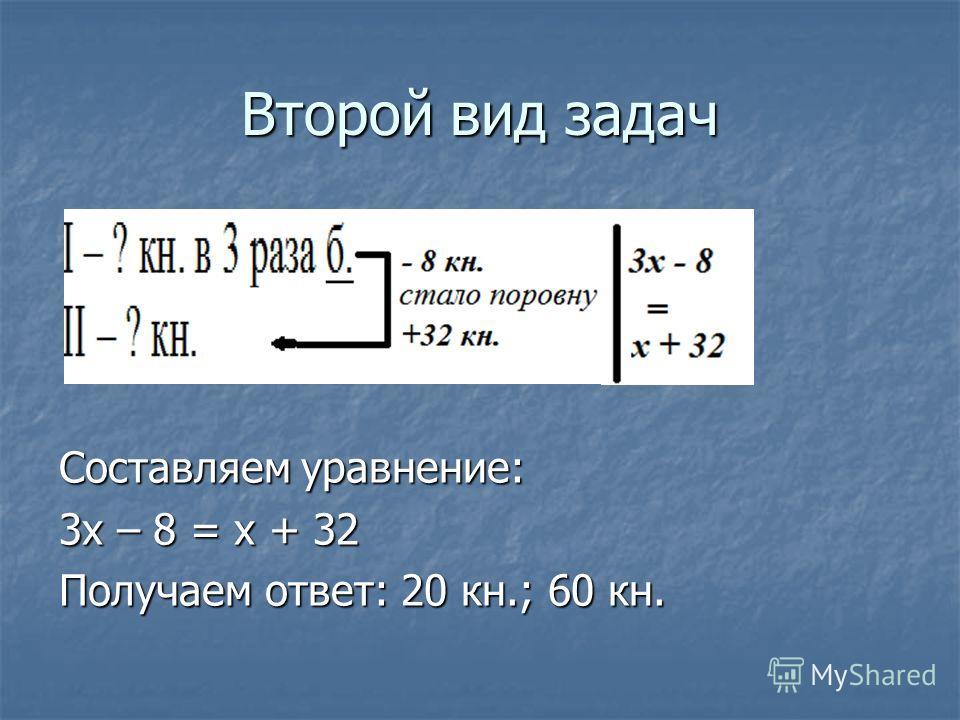Второй вид задач Составляем уравнение: 3 х – 8 = х + 32 Получаем ответ: 20 кн.; 60 кн.