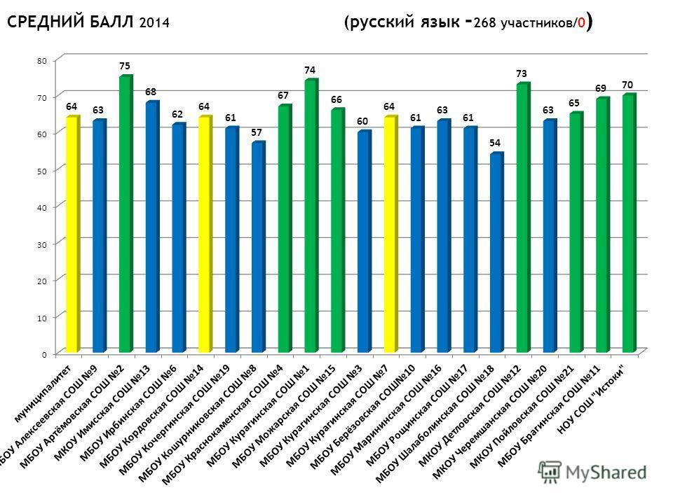 СРЕДНИЙ БАЛЛ 2014 (русский язык - 268 участников/0 )