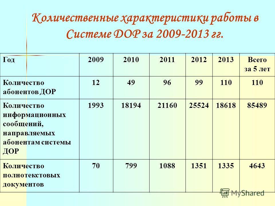Количественные характеристики работы в Системе ДОР за 2009-2013 гг. Год 20092010201120122013Всего за 5 лет Количество абонентов ДОР 12499699110 Количество информационных сообщений, направляемых абонентам системы ДОР 19931819421160255241861885489 Коли