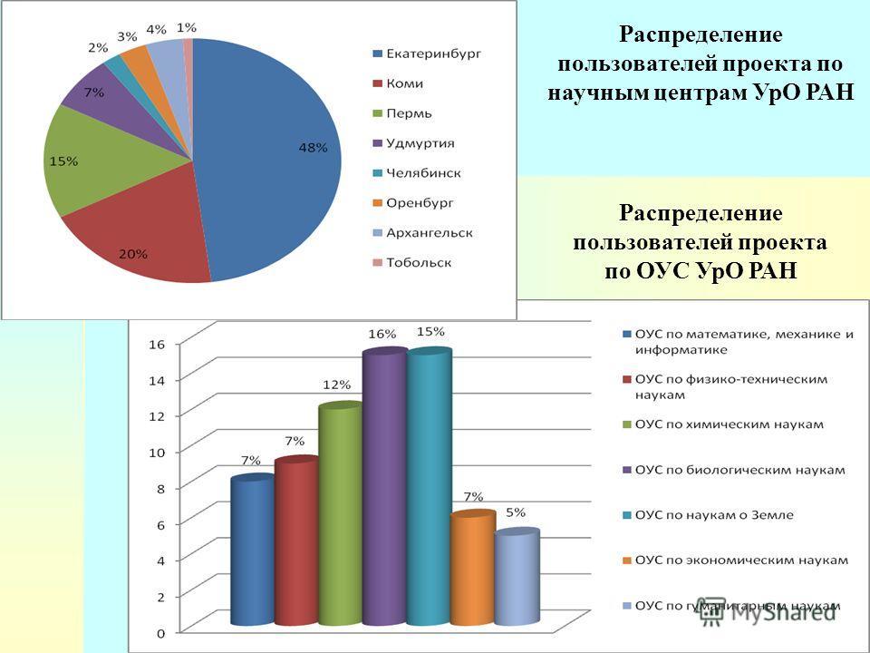 Распределение пользователей проекта по научным центрам УрО РАН Распределение пользователей проекта по ОУС УрО РАН