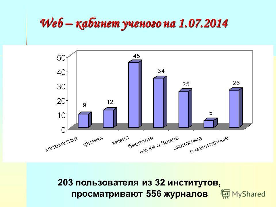 Web – кабинет ученого на 1.07.2014 203 пользователя из 32 институтов, просматривают 556 журналов