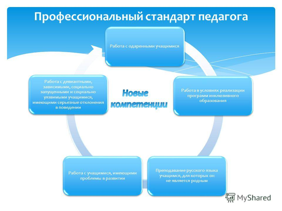 Работа с одаренными учащимися Работа в условиях реализации программ инклюзивного образования Преподавание русского языка учащимся, для которых он не является родным Работа с учащимися, имеющими проблемы в развитии Работа с девиантными, зависимыми, со