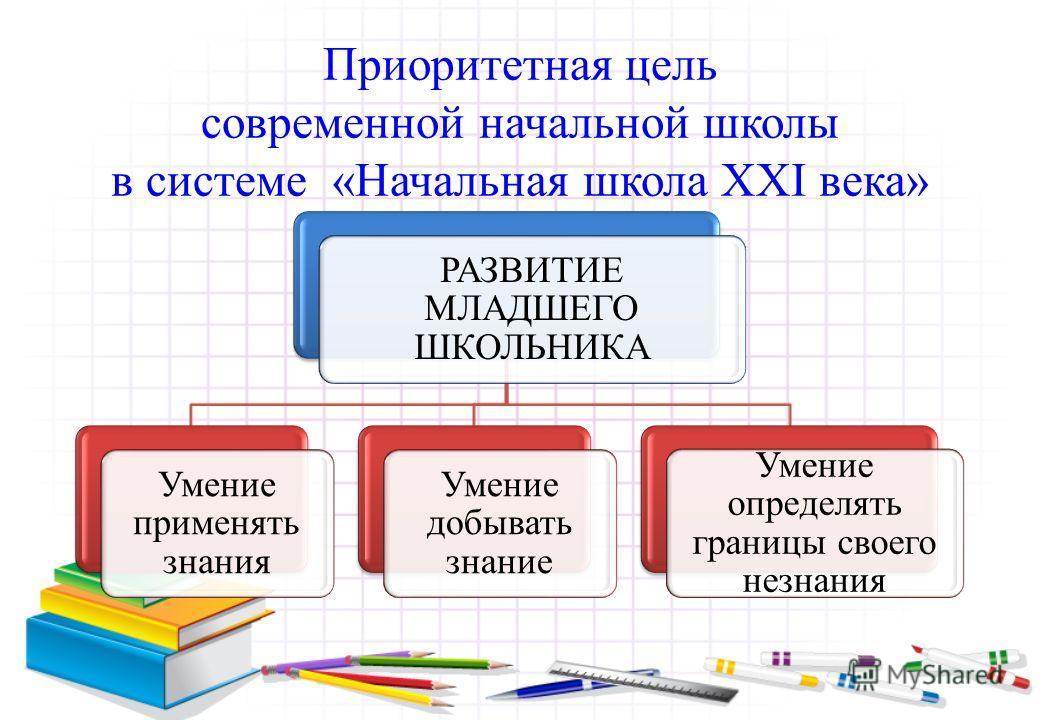 Приоритетная цель современной начальной школы в системе «Начальная школа XXI века» РАЗВИТИЕ МЛАДШЕГО ШКОЛЬНИКА Умение применять знания Умение добывать знание Умение определять границы своего незнания