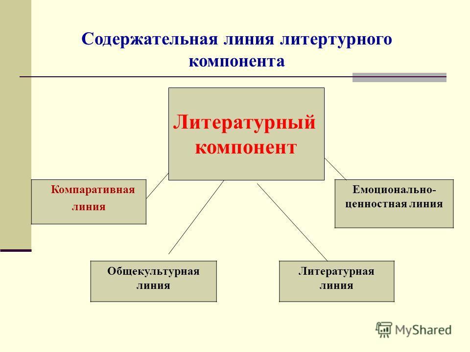 Литературный компонент Компаративная линия Емоционально- ценностная линия Общекультурная линия Литературная линия Содержательная линия литертурного компонента