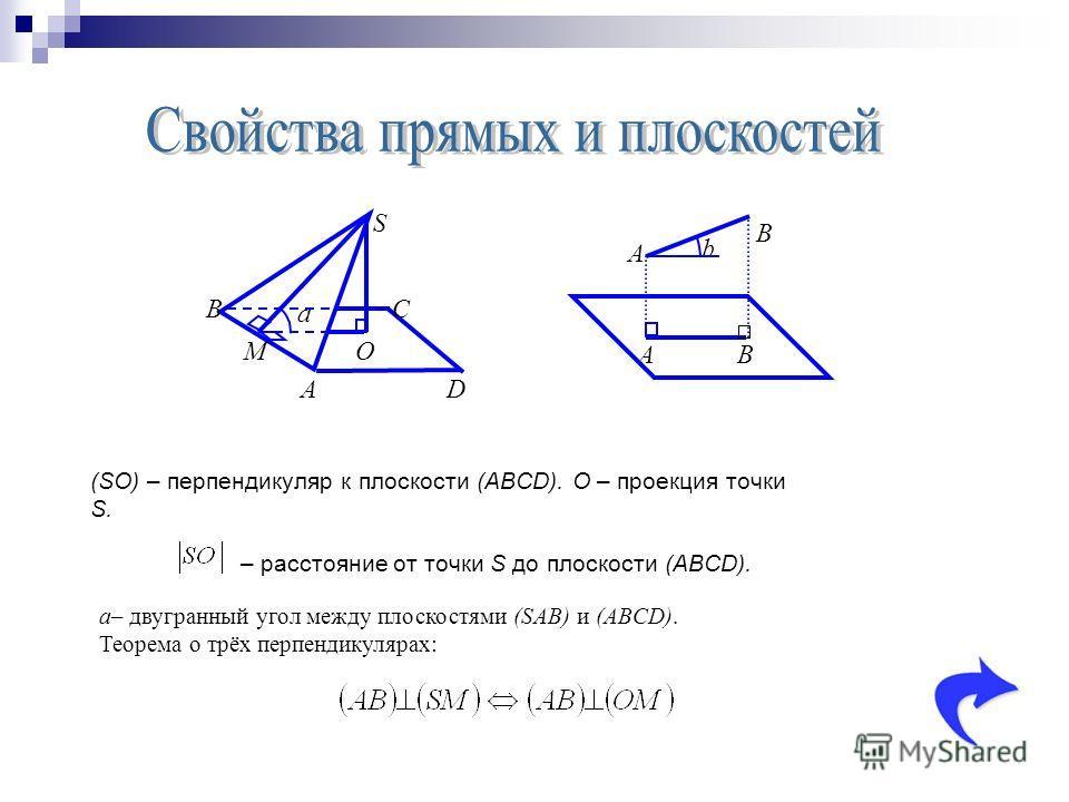 a A S O B M C D b A A B B (SO) – перпендикуляр к плоскости (ABCD). O – проекция точки S. – расстояние от точки S до плоскости (ABCD). а– двугранный угол между плоскостями (SAB) и (ABCD). Теорема о трёх перпендикулярах: