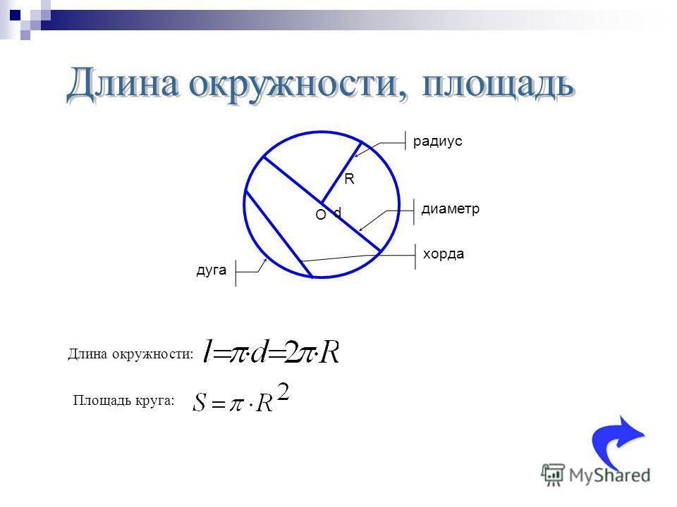 R d хорда дуга диаметр радиус O Площадь круга: Длина окружности: