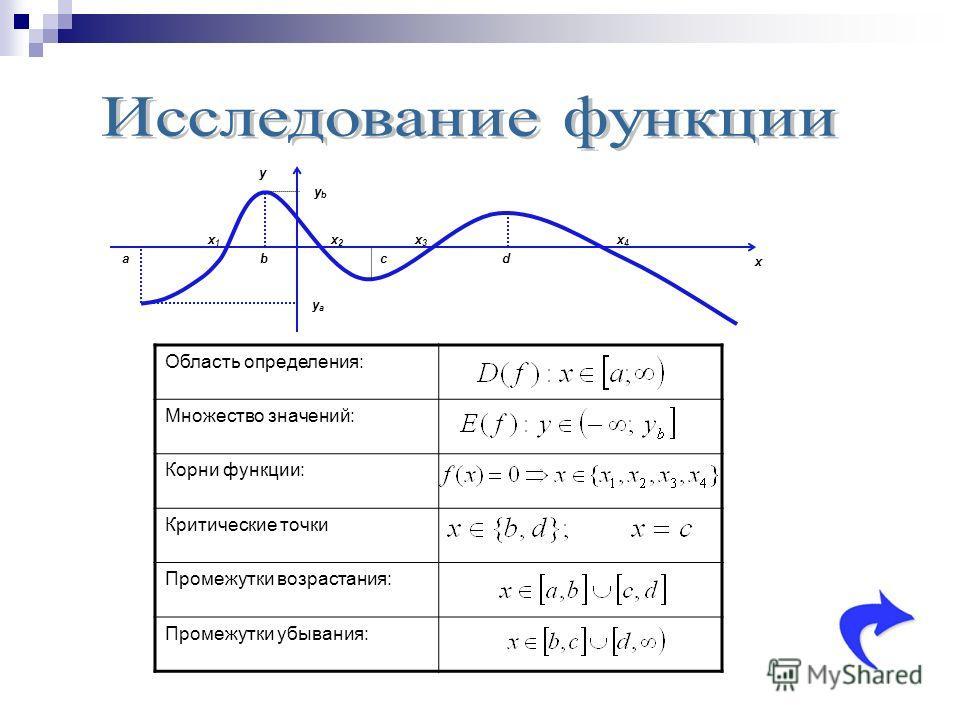 y x x1x1 x2x2 x3x3 ybyb a yaya x4x4 bcd Область определения: Множество значений: Корни функции: Критические точки Промежутки возрастания: Промежутки убывания: