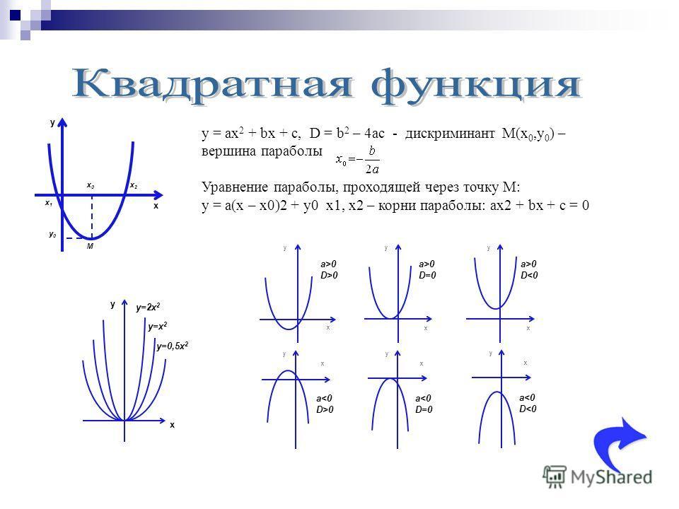 y x x0x0 x1x1 x2x2 y0y0 M y = ax 2 + bx + c, D = b 2 – 4ac - дискриминант M(x 0,y 0 ) – вершина параболы Уравнение параболы, проходящей через точку M: y = a(x – x0)2 + y0 x1, x2 – корни параболы: ax2 + bx + c = 0 y x y=x 2 y=2x 2 y=0,5x 2 y x a>0 D=0