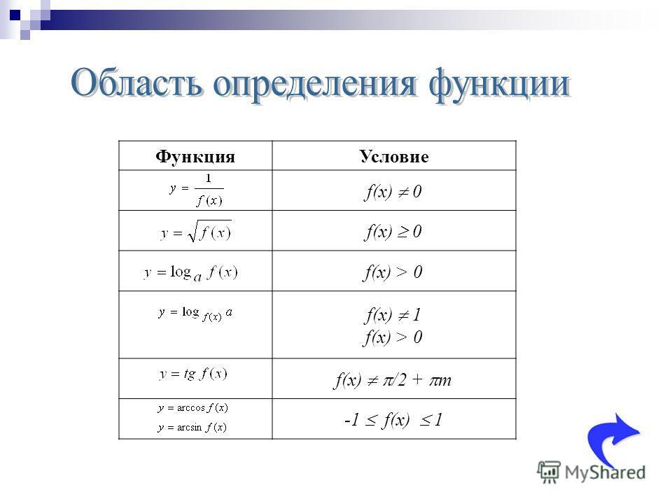 Функция Условие f(x) 0 f(x) > 0 f(x) 1 f(x) > 0 f(x) /2 + т -1 f(x) 1