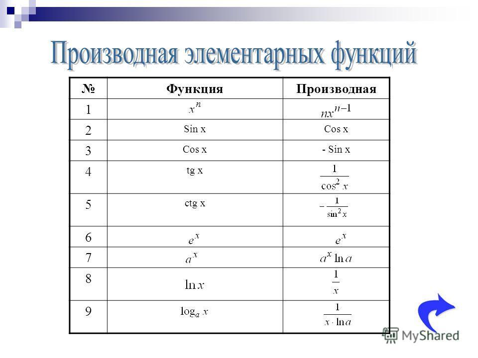 Функция Производная 1 2 Sin xCos x 3 - Sin x 4 tg x 5 ctg x 6 7 8 9