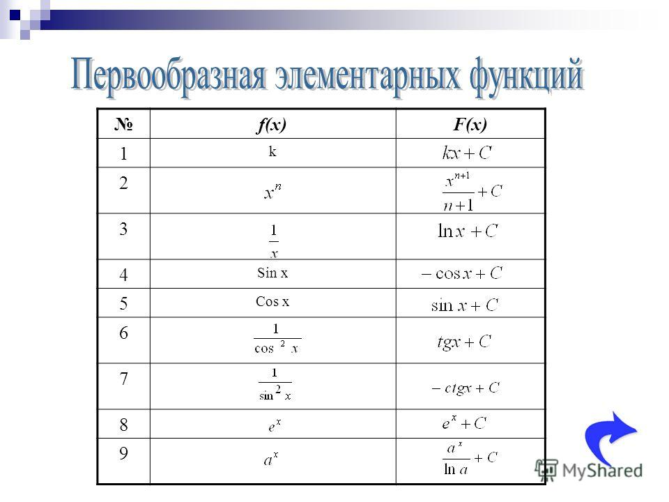 f(x)F(x) 1 k 2 3 4 Sin x 5 Cos x 6 7 8 9
