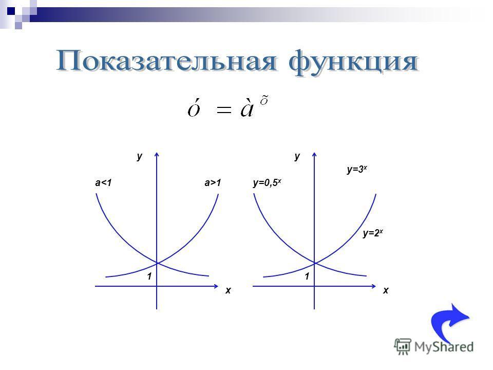 y x a>1 1 a