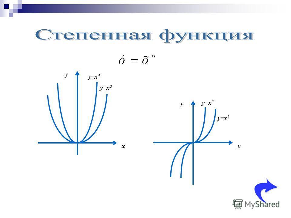 y x y=x 2 y=x 4 y x y=x 3 y=x 5