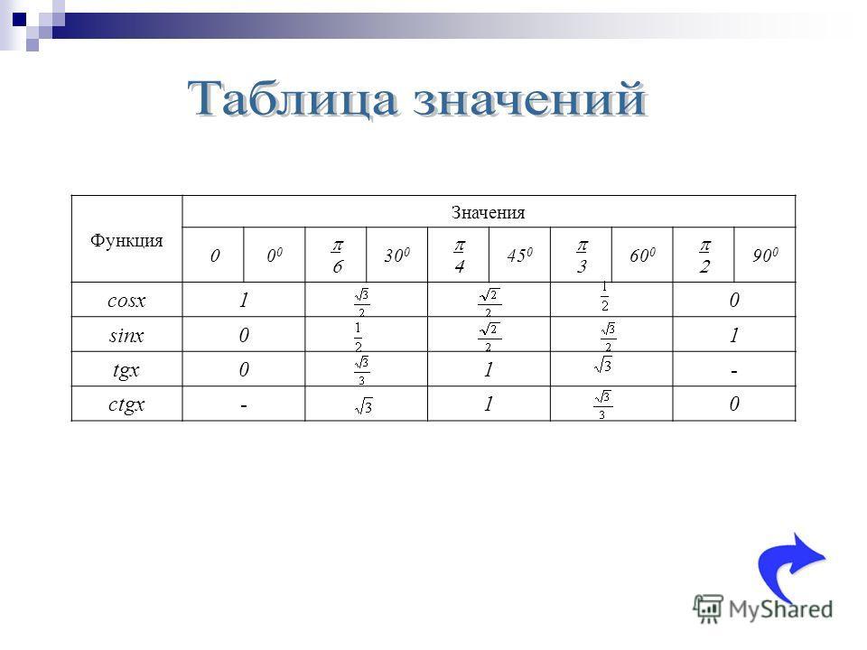Функция Значения 0 30 0 45 0 60 0 90 0 cosx10 sinx01 tgx01- ctgx-10