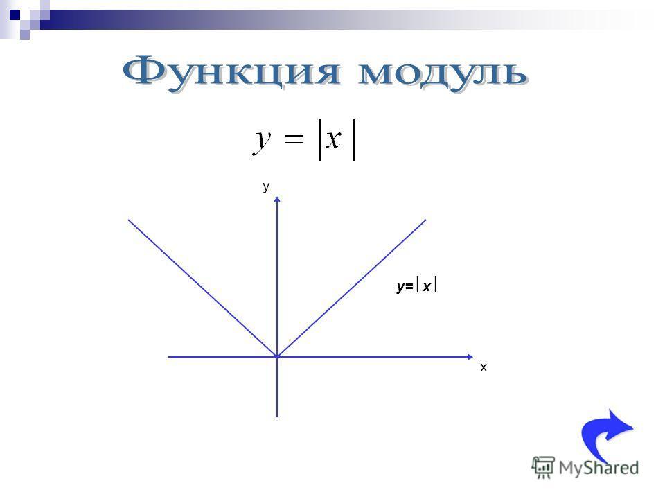 y x y= x