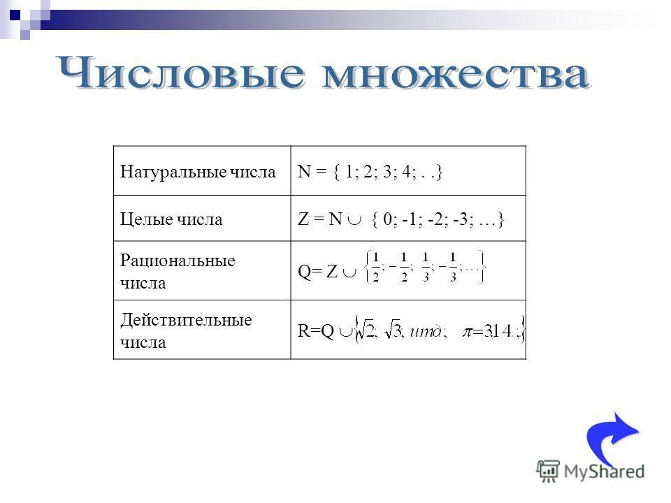 Натуральные числаN = { 1; 2; 3; 4;..} Целые числа Z = N { 0; -1; -2; -3; …} Рациональные числа Q= Z Действительные числа R=Q