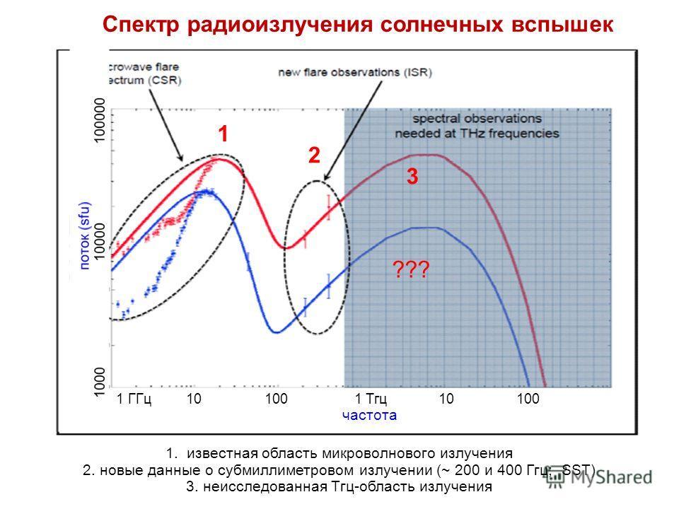 ??? 1 ГГц 10 100 1 Тгц 10 100 частота 1 2 3 1. известная область микроволнового излучения 2. новые данные о субмиллиметровом излучении (~ 200 и 400 Ггц; SST) 3. неисследованная Тгц-область излучения Спектр радиоизлучения солнечных вспышек