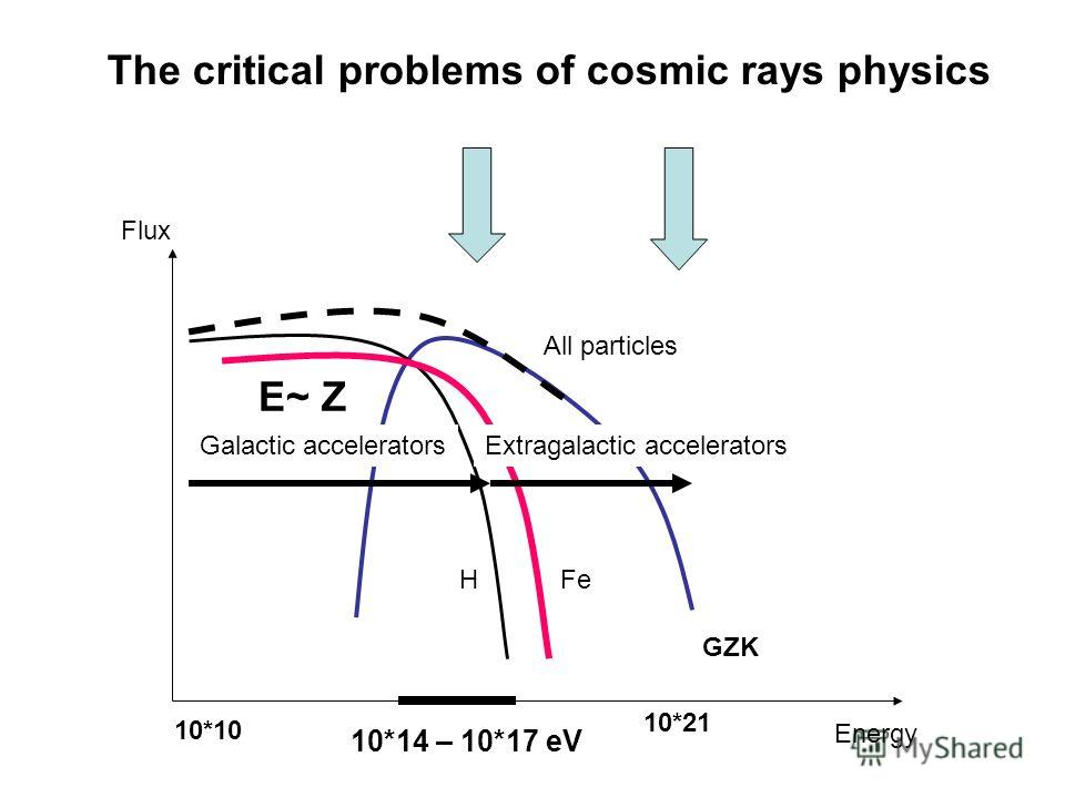 10*14 – 10*17 eV Ехtragalactic acceleratorsGalactic accelerators HFe Flux 10*21 10*10 GZK All particles E~ Z Energy The critical problems of cosmic rays physics
