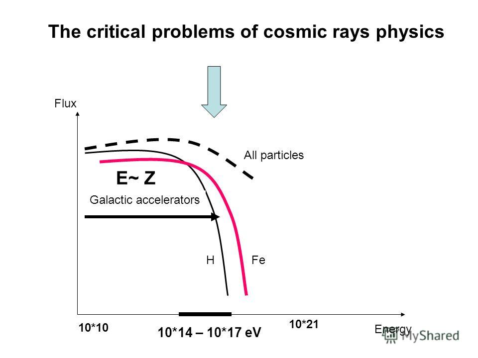 10*14 – 10*17 eV Galactic accelerators HFe Flux 10*21 10*10 All particles E~ Z Energy The critical problems of cosmic rays physics