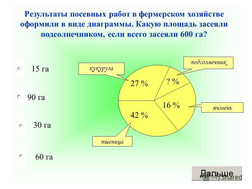 90 га 30 га 60 га 15 га Результаты посевных работ в фермерском хозяйстве оформили в виде диаграммы. Какую площадь засеяли подсолнечником, если всего засеяли 600 га? 42 % 27 % 16 % ? % подсолнечник ячмень кукуруза пшеница