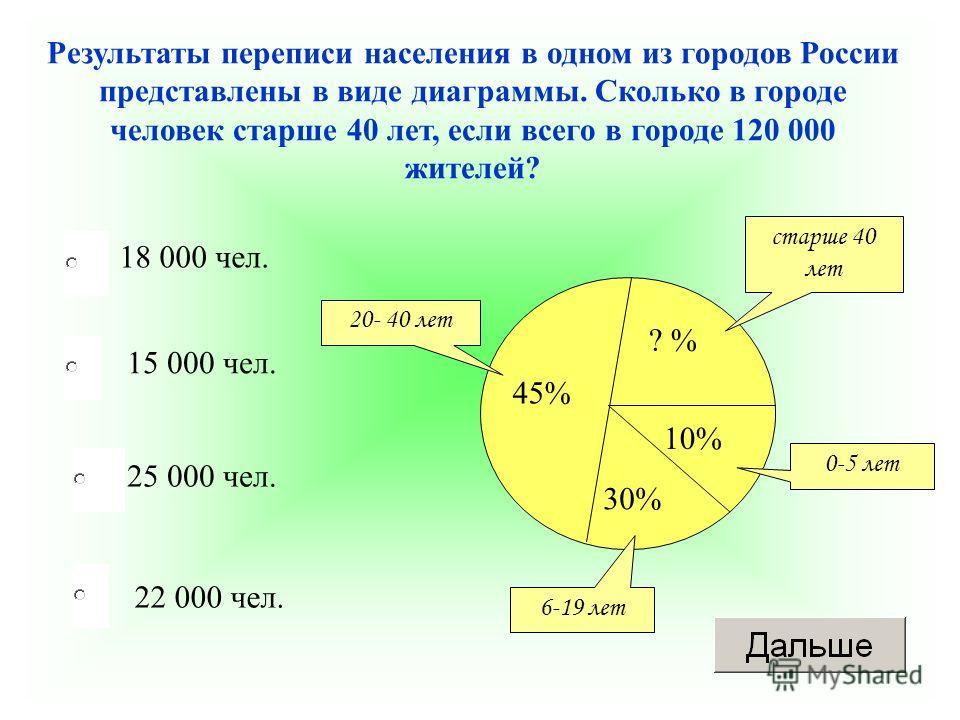 18 000 чел. 25 000 чел. 22 000 чел. 15 000 чел. Результаты переписи населения в одном из городов России представлены в виде диаграммы. Сколько в городе человек старше 40 лет, если всего в городе 120 000 жителей? 45% ? % 10% 30% старше 40 лет 20- 40 л
