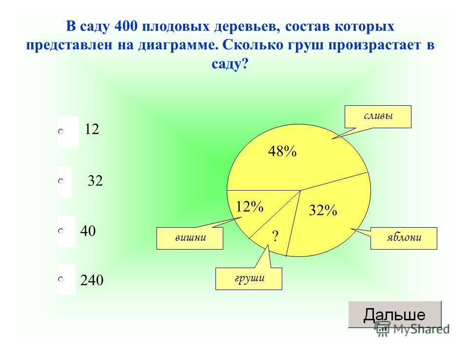 32 40 240 12 В саду 400 плодовых деревьев, состав которых представлен на диаграмме. Сколько груш произрастает в саду? 48% 32% 12% ? сливы яблони вишни груши
