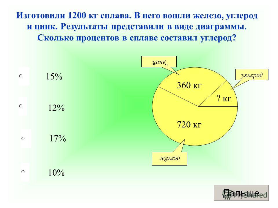 10% 12% 17% 15% Изготовили 1200 кг сплава. В него вошли железо, углерод и цинк. Результаты представили в виде диаграммы. Сколько процентов в сплаве составил углерод? 720 кг 360 кг ? кг железо цинк углерод