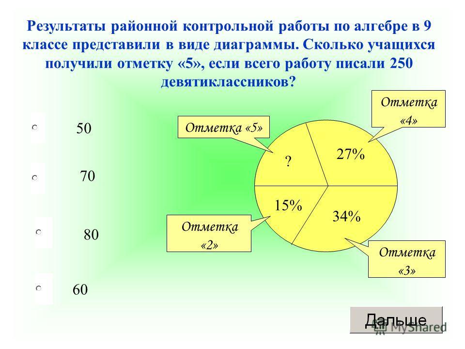 60 70 80 50 Результаты районной контрольной работы по алгебре в 9 классе представили в виде диаграммы. Сколько учащихся получили отметку «5», если всего работу писали 250 девятиклассников? 27% 34% ? 15% Отметка «2» Отметка «5» Отметка «4» Отметка «3»