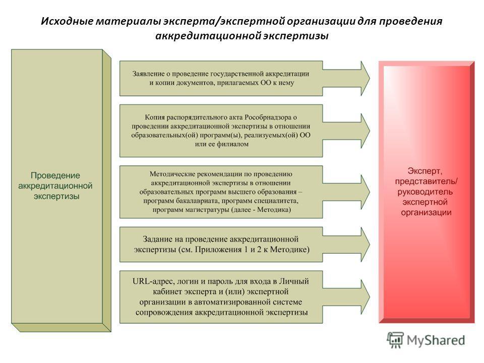 Исходные материалы эксперта/экспертной организации для проведения аккредитационной экспертизы