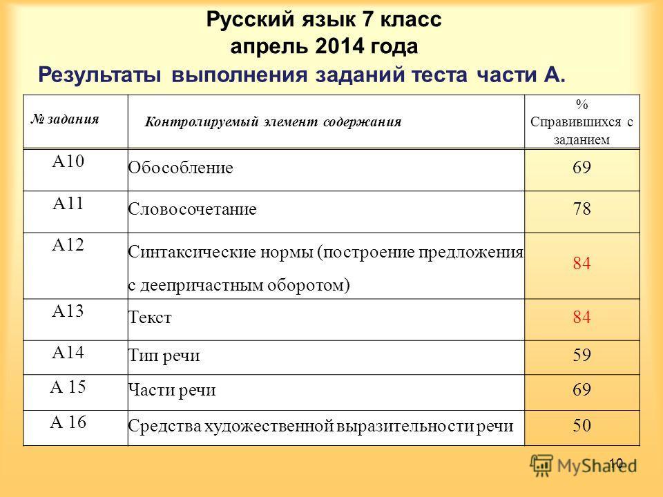 Результаты выполнения заданий теста части А. Русский язык 7 класс апрель 2014 года 10 задания Контролируемый элемент содержания % Справившихся с заданием А10 Обособление 69 А11 Словосочетание 78 А12 Синтаксические нормы (построение предложения с дее