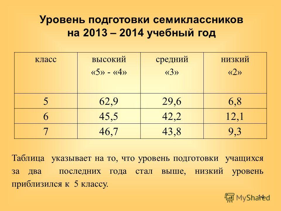 Уровень подготовки семиклассников на 2013 – 2014 учебный год 14 Таблица указывает на то, что уровень подготовки учащихся за два последних года стал выше, низкий уровень приблизился к 5 классу. класс высокий «5» - «4» средний «3» низкий «2» 562,929,66