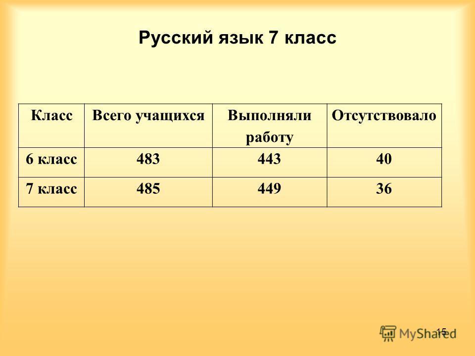 Русский язык 7 класс Класс Всего учащихся Выполняли работу Отсутствовало 6 класс 48344340 7 класс 48544936 15