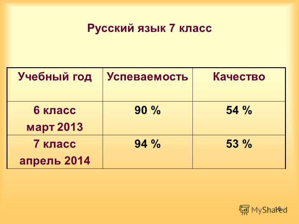 Русский язык 7 класс Учебный год УспеваемостьКачество 6 класс март 2013 90 %54 % 7 класс апрель 2014 94 %53 % 16