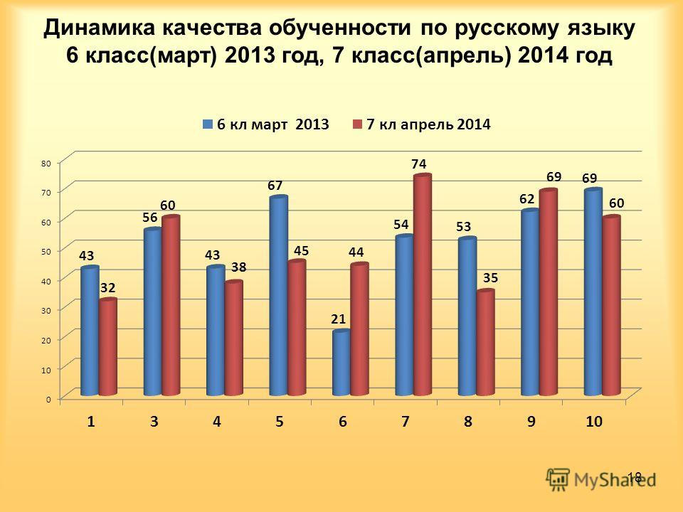 Динамика качества обученности по русскому языку 6 класс(март) 2013 год, 7 класс(апрель) 2014 год 18