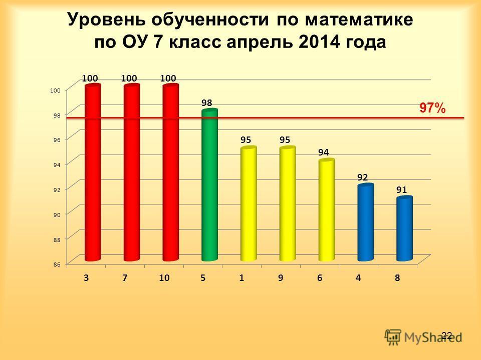 Уровень обученности по математике по ОУ 7 класс апрель 2014 года 22 97%