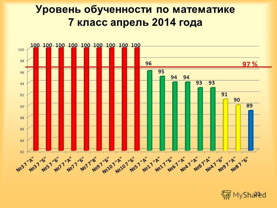 Уровень обученности по математике 7 класс апрель 2014 года 23