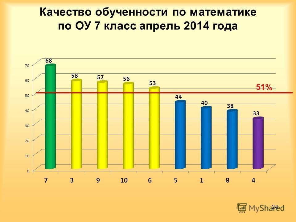Качество обученности по математике по ОУ 7 класс апрель 2014 года 24 51%