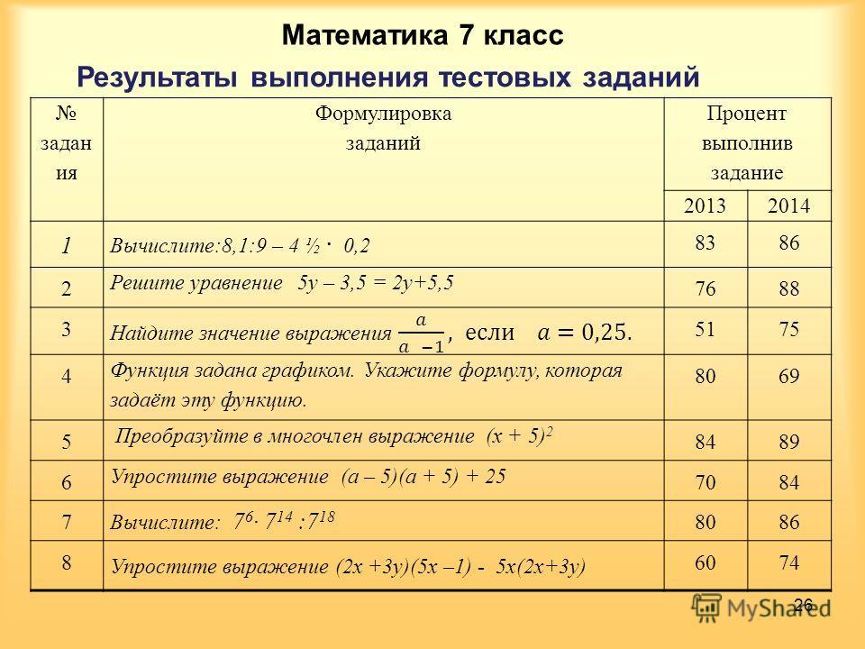 Задания мониторинга по математике для 7 класса