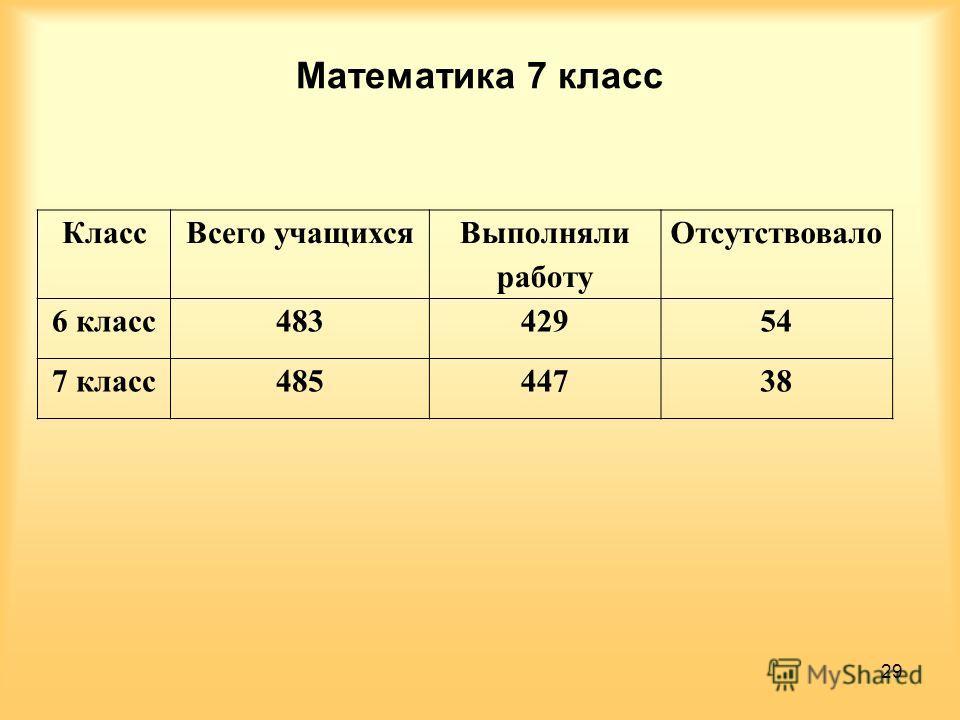 Математика 7 класс Класс Всего учащихся Выполняли работу Отсутствовало 6 класс 48342954 7 класс 48544738 29