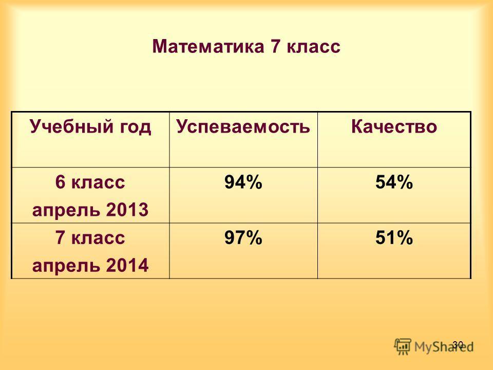 Математика 7 класс Учебный год УспеваемостьКачество 6 класс апрель 2013 94%54% 7 класс апрель 2014 97%51% 30