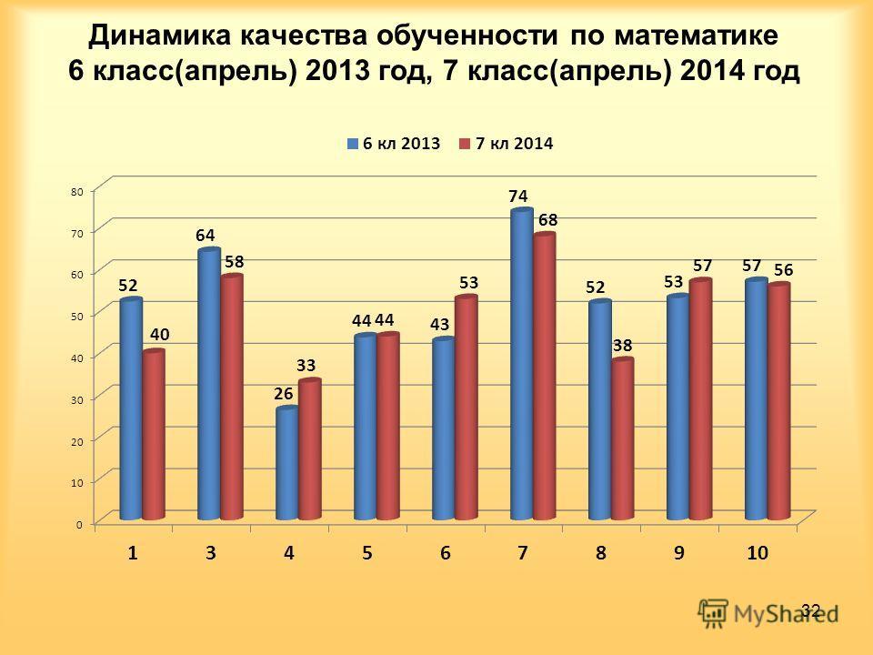 Динамика качества обученности по математике 6 класс(апрель) 2013 год, 7 класс(апрель) 2014 год 32