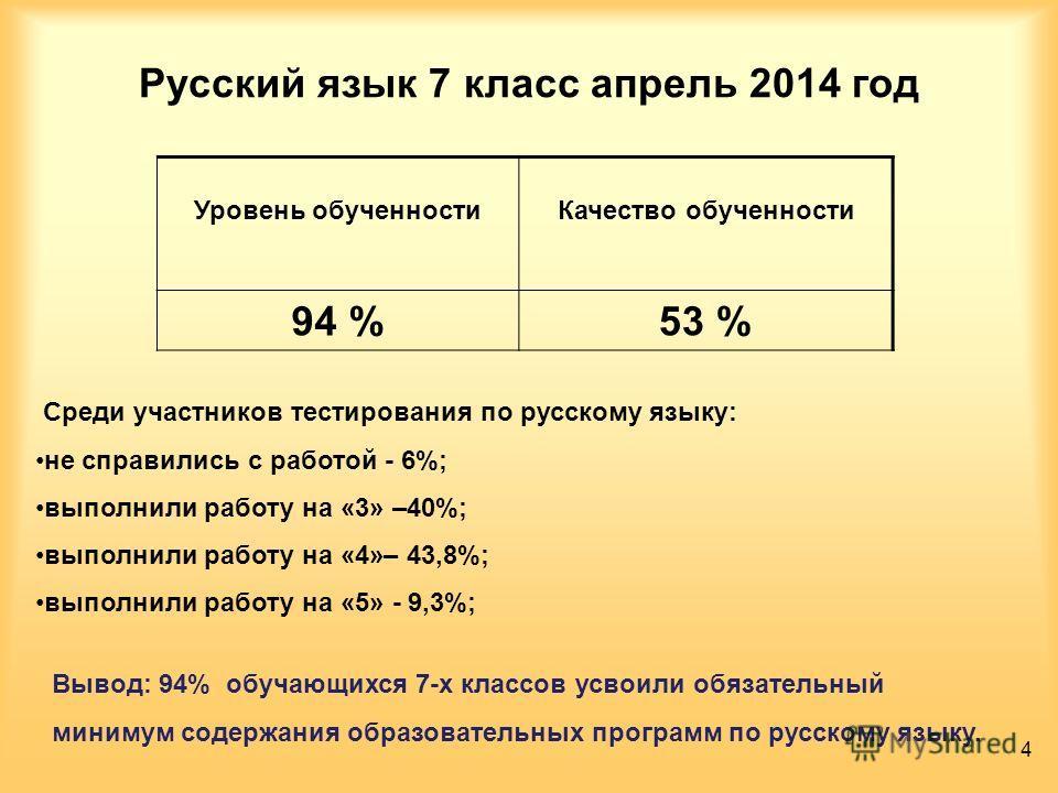 Русский язык 7 класс апрель 2014 год Уровень обученности Качество обученности 94 %53 % Среди участников тестирования по русскому языку: не справились с работой - 6%; выполнили работу на «3» –40%; выполнили работу на «4»– 43,8%; выполнили работу на «5