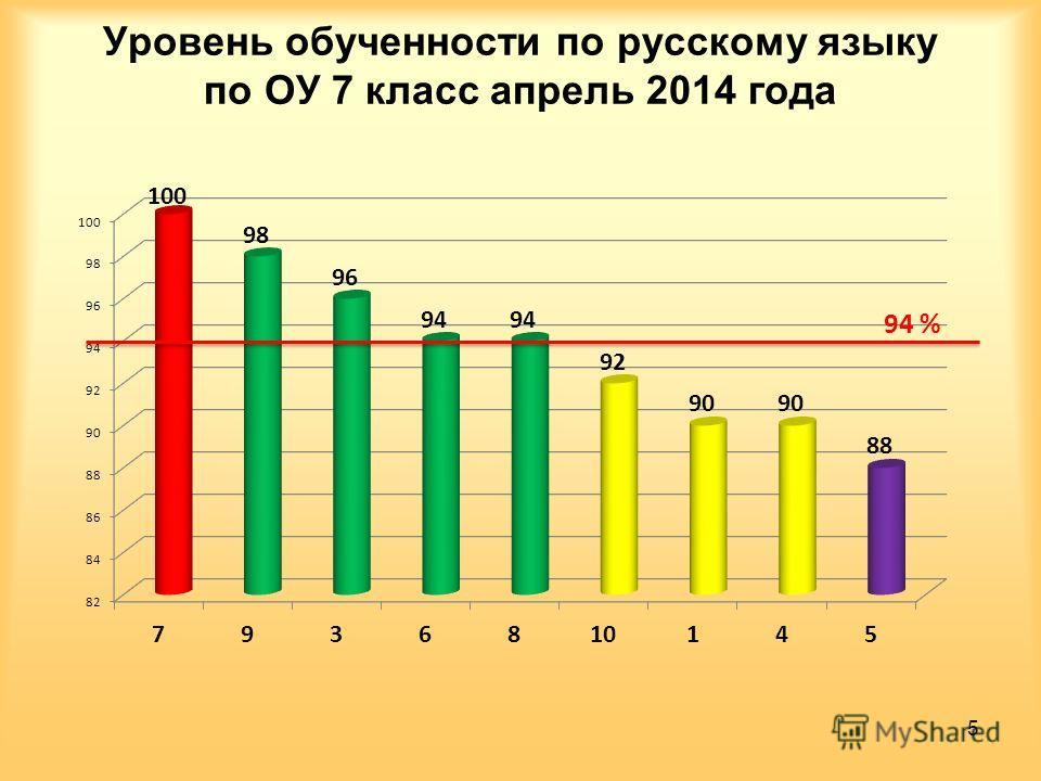 Уровень обученности по русскому языку по ОУ 7 класс апрель 2014 года 5