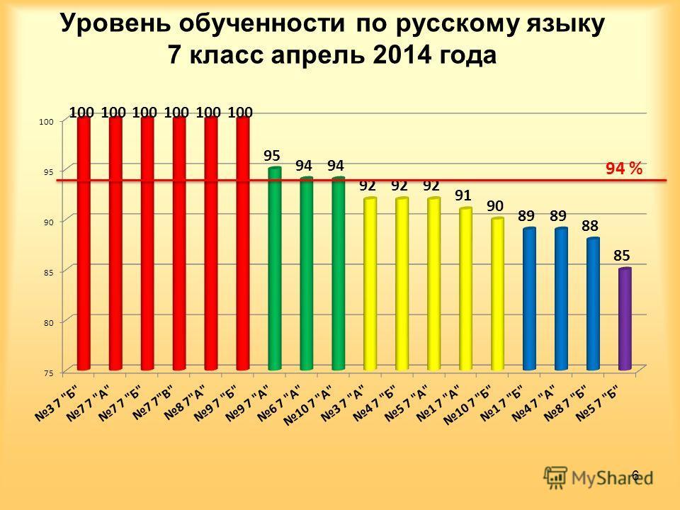 Уровень обученности по русскому языку 7 класс апрель 2014 года 6