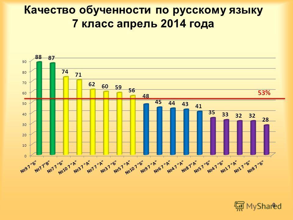Качество обученности по русскому языку 7 класс апрель 2014 года 8